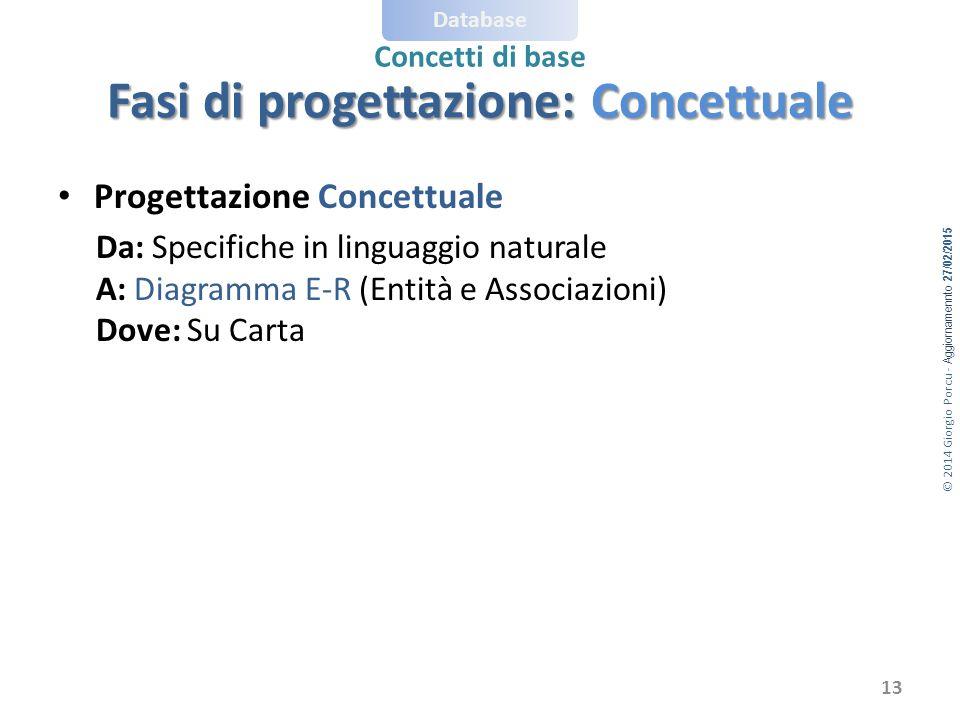 © 2014 Giorgio Porcu - Aggiornamennto 27/02/2015 Database Concetti di base Progettazione Concettuale Da: Specifiche in linguaggio naturale A: Diagramma E-R (Entità e Associazioni) Dove: Su Carta Fasi di progettazione: Concettuale 13