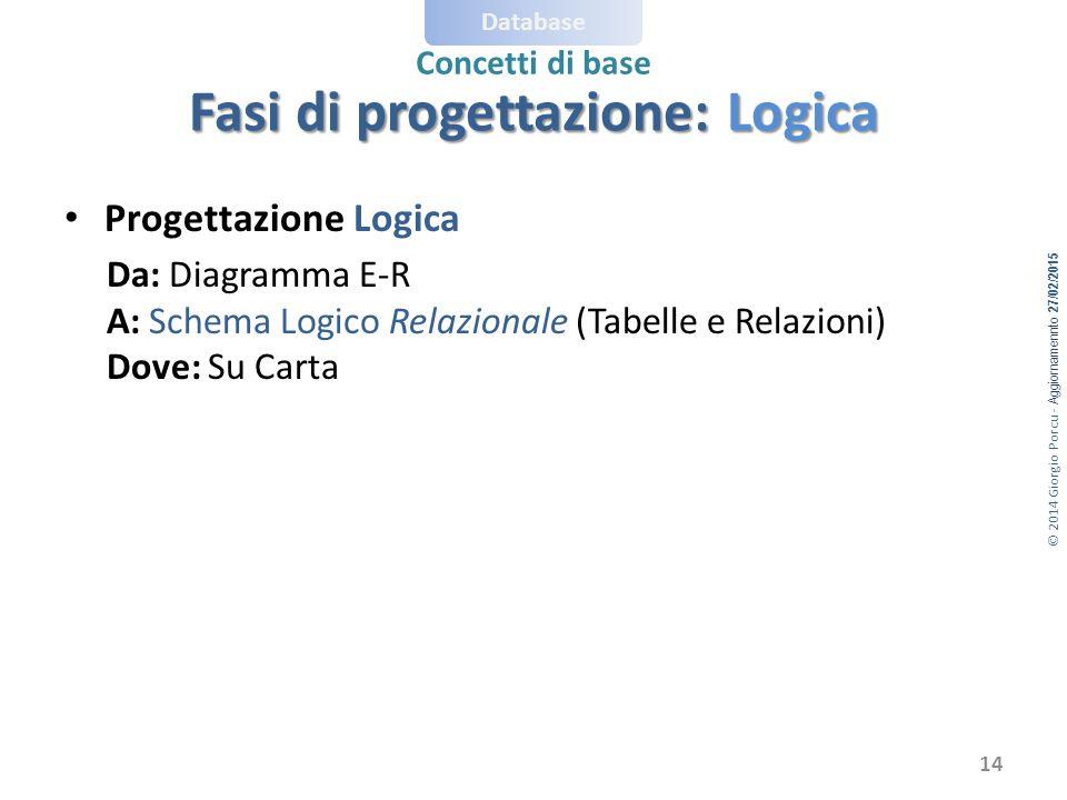 © 2014 Giorgio Porcu - Aggiornamennto 27/02/2015 Database Concetti di base Progettazione Logica Da: Diagramma E-R A: Schema Logico Relazionale (Tabelle e Relazioni) Dove: Su Carta Fasi di progettazione: Logica 14