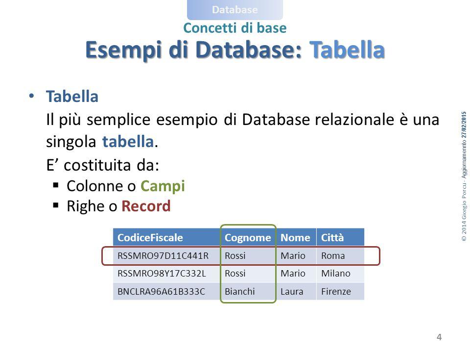 © 2014 Giorgio Porcu - Aggiornamennto 27/02/2015 Database Concetti di base Esempi di Database: Elenco 5 CodiceFiscaleCognomeNomeIndirizzoCittàDataNascita RSSMRO97D11C441RRossiMarioVia VerdiRoma11/04/1997 RSSMRO98Y17C332LRossiMarioVia VerdiMilano17/03/1998 BNCLRA96A61B333CBianchiLauraVia NeriFirenze21/10/1996 Elenco Scuola