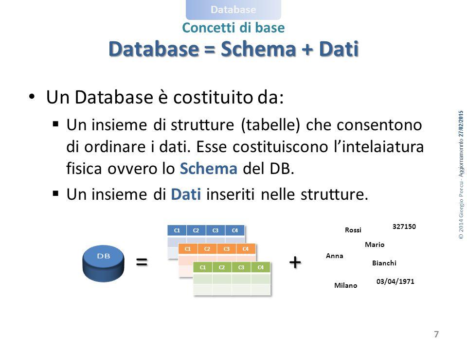 © 2014 Giorgio Porcu - Aggiornamennto 27/02/2015 Database Concetti di base Database = Schema + Dati Un Database è costituito da:  Un insieme di strutture (tabelle) che consentono di ordinare i dati.
