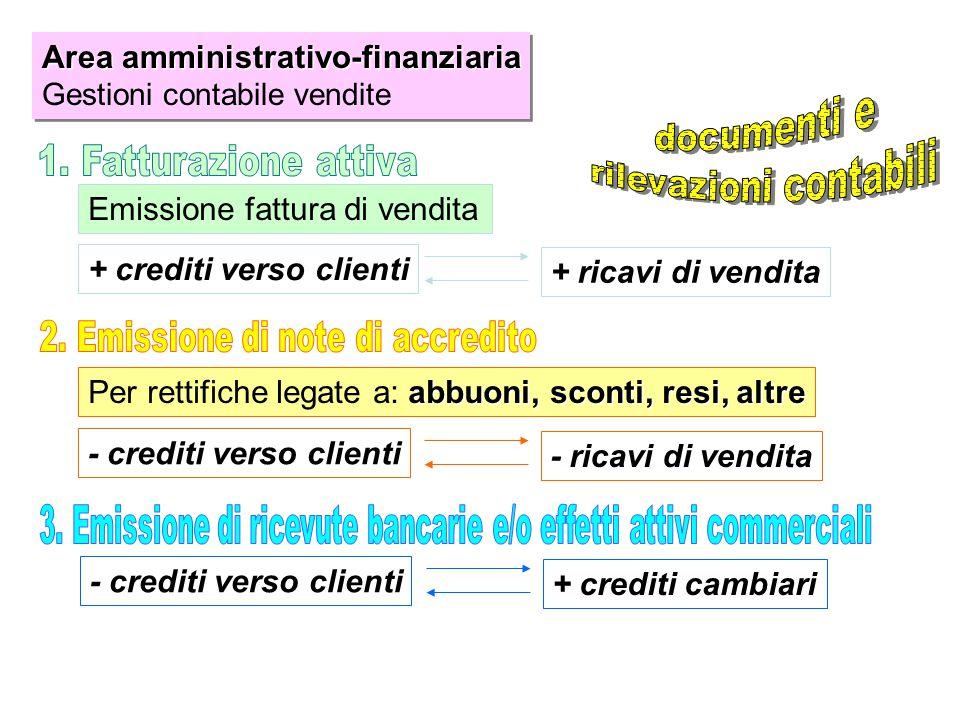 Area amministrativo-finanziaria Gestioni contabile vendite Area amministrativo-finanziaria Gestioni contabile vendite Emissione fattura di vendita + c