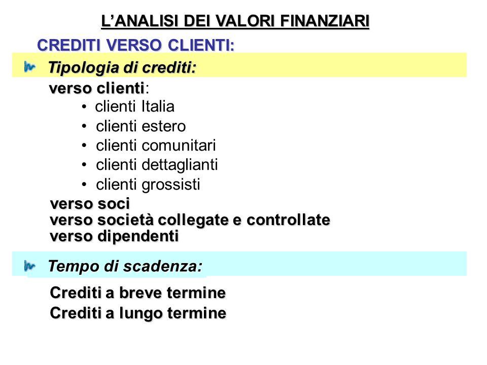 L'ANALISI DEI VALORI FINANZIARI CREDITI VERSO CLIENTI: Tipologia di crediti: Tipologia di crediti: verso clienti verso clienti: clienti Italia clienti