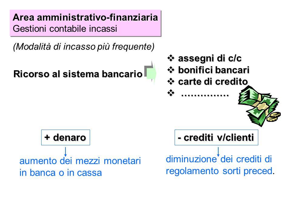 (Modalità di incasso più frequente)  assegni di c/c  bonifici bancari  carte di credito  …………… Ricorso al sistema bancario + denaro - crediti v/cl