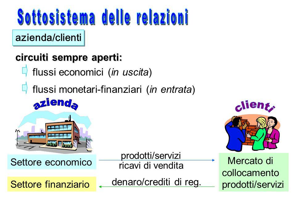 1.Area Direzionale 2. Area Amministrativa 3. Area Tecnico-Commerciale 4.