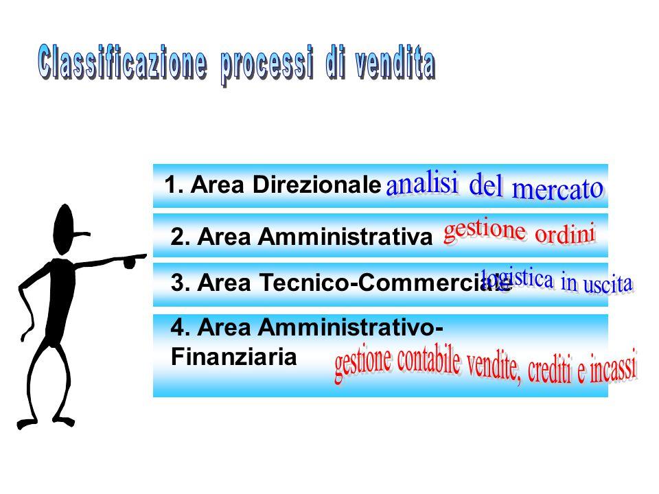 1. Area Direzionale 2. Area Amministrativa 3. Area Tecnico-Commerciale 4. Area Amministrativo- Finanziaria