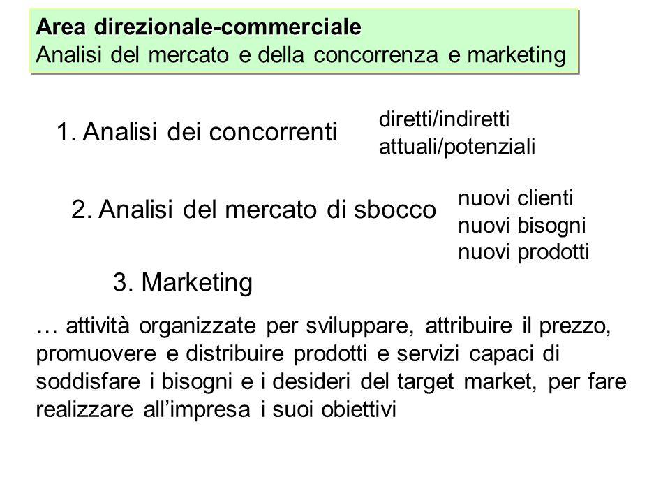 Area direzionale-commerciale Analisi del mercato e della concorrenza e marketing Area direzionale-commerciale Analisi del mercato e della concorrenza