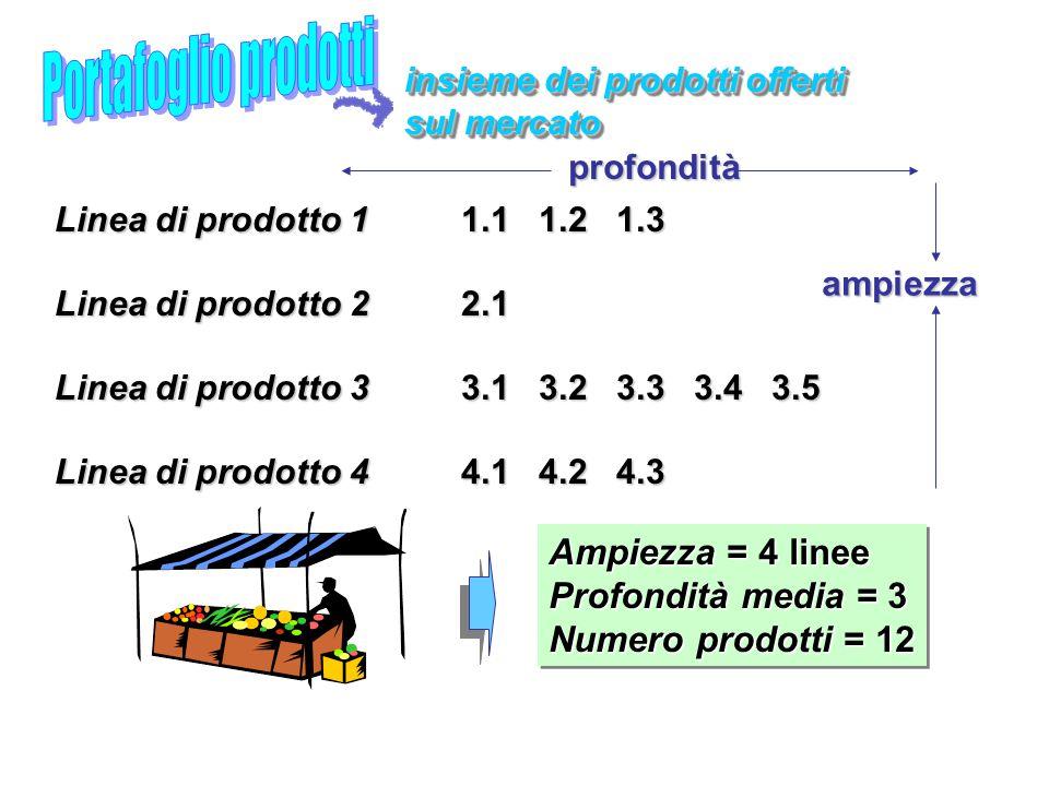 insieme dei prodotti offerti sul mercato insieme dei prodotti offerti sul mercato profondità ampiezza 1.1 1.2 1.3 2.1 3.1 3.2 3.3 3.4 3.5 4.1 4.2 4.3