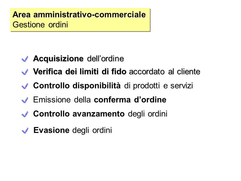 Area amministrativo-commerciale Gestione ordini Area amministrativo-commerciale Gestione ordini Acquisizione dell'ordine Verifica dei limiti di fido a