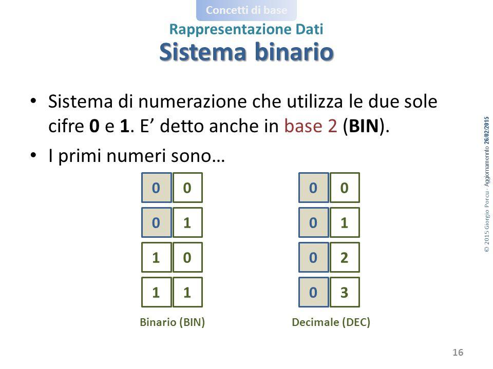© 2015 Giorgio Porcu - Aggiornamennto 26/02/2015 Concetti di base Rappresentazione Dati Sistema di numerazione che utilizza le due sole cifre 0 e 1.