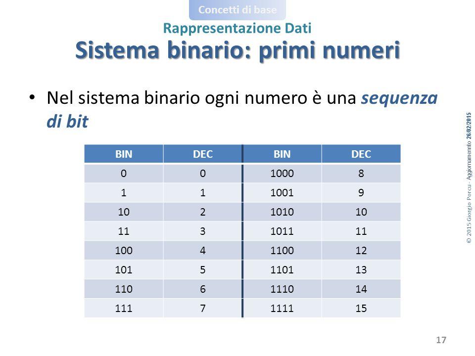 © 2015 Giorgio Porcu - Aggiornamennto 26/02/2015 Concetti di base Rappresentazione Dati Nel sistema binario ogni numero è una sequenza di bit BINDECBINDEC 0010008 1110019 102101010 113101111 1004110012 1015110113 1106111014 1117111115 17 Sistema binario: primi numeri