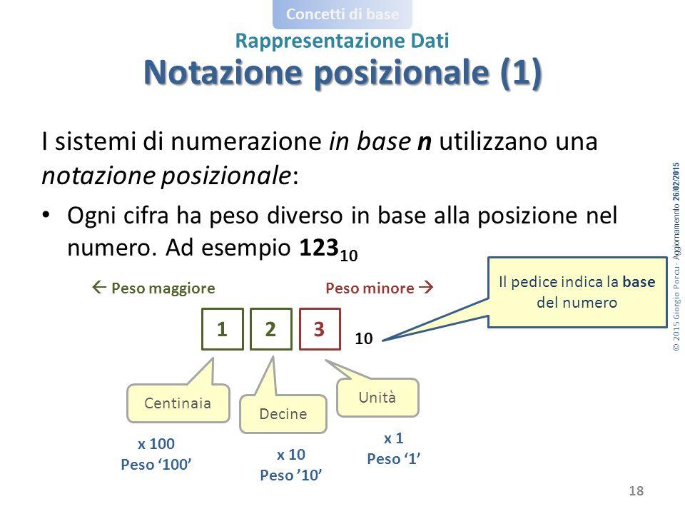 © 2015 Giorgio Porcu - Aggiornamennto 26/02/2015 Concetti di base Rappresentazione Dati I sistemi di numerazione in base n utilizzano una notazione posizionale: Ogni cifra ha peso diverso in base alla posizione nel numero.