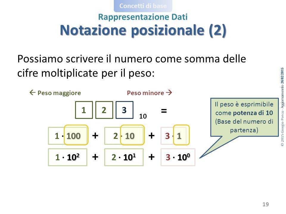 © 2015 Giorgio Porcu - Aggiornamennto 26/02/2015 Concetti di base Rappresentazione Dati Possiamo scrivere il numero come somma delle cifre moltiplicate per il peso: 123 Peso minore  Peso maggiore = 100 1 · 100 + 10 2 · 10 1 3 · 1 + 10 2 1 · 10 2 + 10 1 2 · 10 1 10 0 3 · 10 0 + Il peso è esprimibile come potenza di 10 (Base del numero di partenza) 10 19 Notazione posizionale (2)