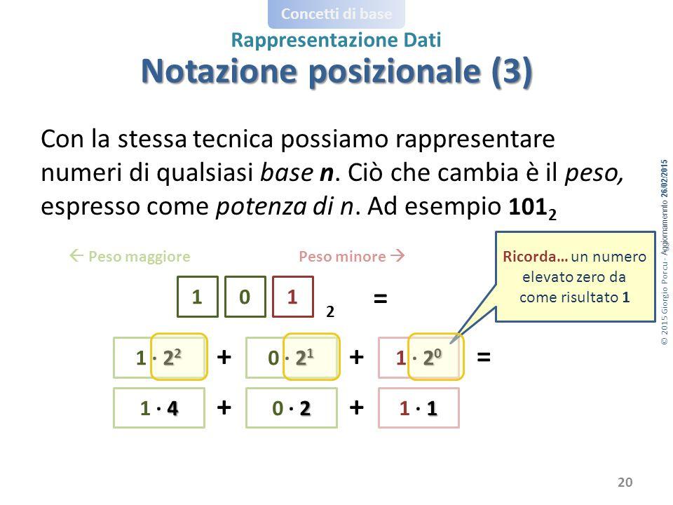 © 2015 Giorgio Porcu - Aggiornamennto 26/02/2015 Concetti di base Rappresentazione Dati Con la stessa tecnica possiamo rappresentare numeri di qualsiasi base n.