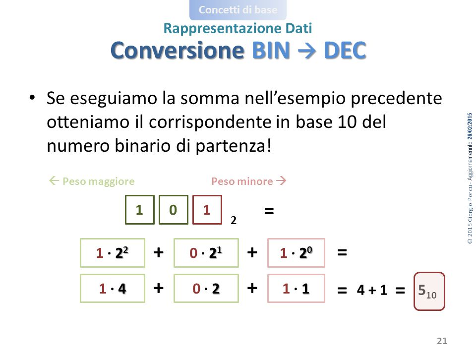© 2015 Giorgio Porcu - Aggiornamennto 26/02/2015 Concetti di base Rappresentazione Dati Se eseguiamo la somma nell'esempio precedente otteniamo il corrispondente in base 10 del numero binario di partenza.