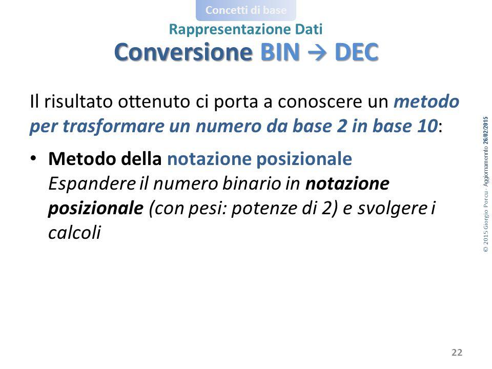 © 2015 Giorgio Porcu - Aggiornamennto 26/02/2015 Concetti di base Rappresentazione Dati Il risultato ottenuto ci porta a conoscere un metodo per trasformare un numero da base 2 in base 10: Metodo della notazione posizionale Espandere il numero binario in notazione posizionale (con pesi: potenze di 2) e svolgere i calcoli 22 Conversione BIN  DEC