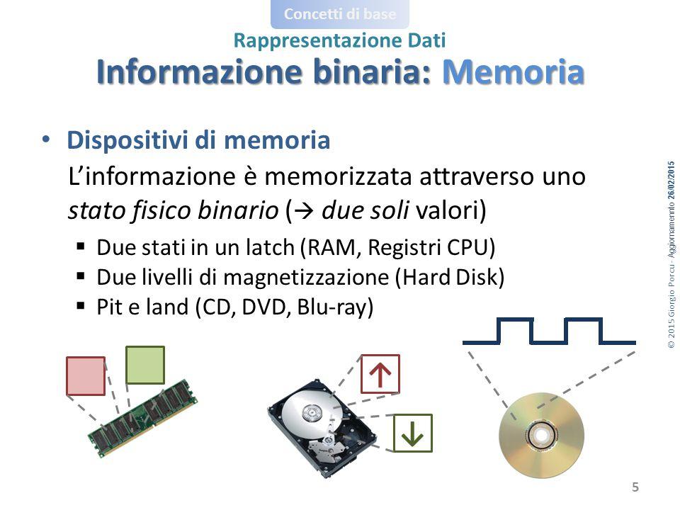 © 2015 Giorgio Porcu - Aggiornamennto 26/02/2015 Concetti di base Rappresentazione Dati Dispositivi di memoria L'informazione è memorizzata attraverso uno stato fisico binario (  due soli valori)  Due stati in un latch (RAM, Registri CPU)  Due livelli di magnetizzazione (Hard Disk)  Pit e land (CD, DVD, Blu-ray) ↑ ↓ Informazione binaria: Memoria 5