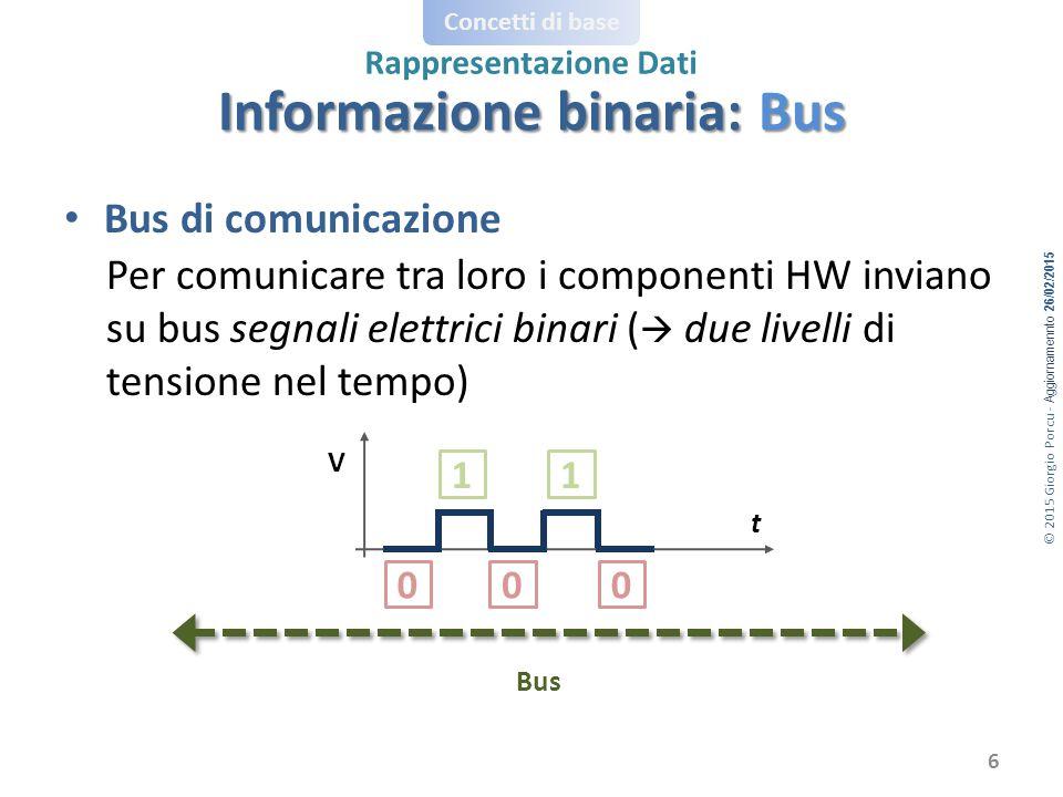© 2015 Giorgio Porcu - Aggiornamennto 26/02/2015 Concetti di base Rappresentazione Dati Bus di comunicazione Per comunicare tra loro i componenti HW inviano su bus segnali elettrici binari (  due livelli di tensione nel tempo) Bus t V Informazione binaria: Bus 0 1 00 1 6