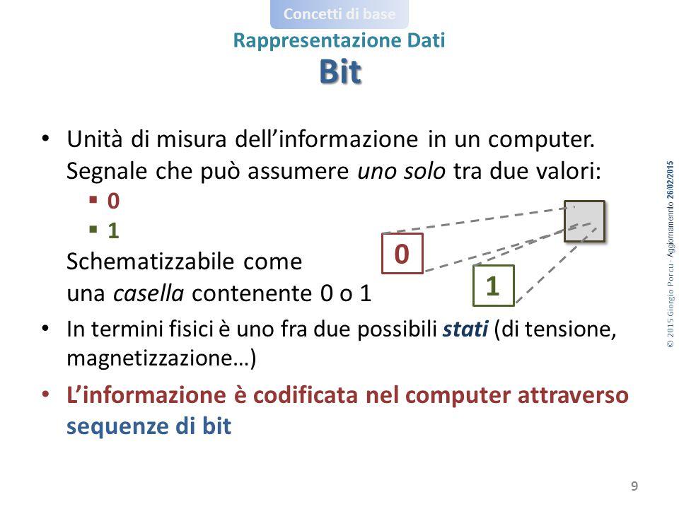 © 2015 Giorgio Porcu - Aggiornamennto 26/02/2015 Concetti di base Rappresentazione Dati Unità di misura dell'informazione in un computer.