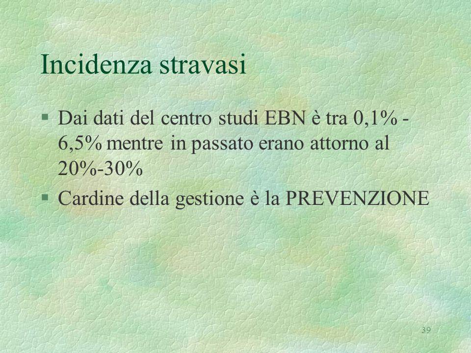 39 Incidenza stravasi §Dai dati del centro studi EBN è tra 0,1% - 6,5% mentre in passato erano attorno al 20%-30% §Cardine della gestione è la PREVENZ