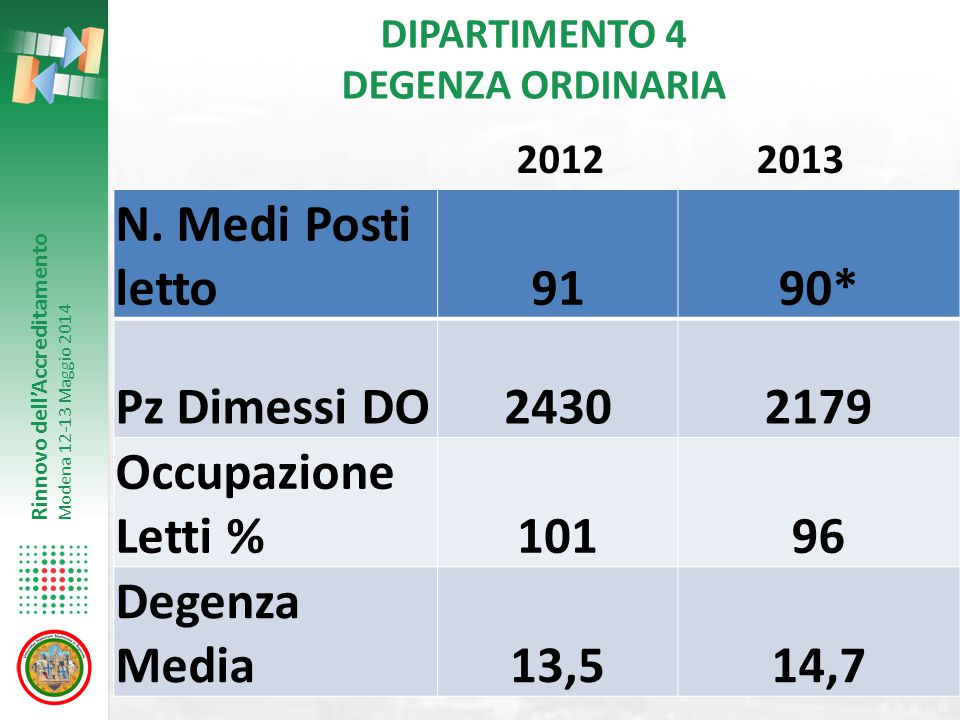 Rinnovo dell'Accreditamento Modena 12-13 Maggio 2014 DIPARTIMENTO 4 DEGENZA ORDINARIA N. Medi Posti letto9190* Pz Dimessi DO24302179 Occupazione Letti