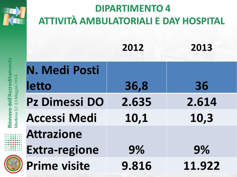 Rinnovo dell'Accreditamento Modena 12-13 Maggio 2014 DIPARTIMENTO 4 ATTIVITÀ AMBULATORIALI E DAY HOSPITAL N. Medi Posti letto36,836 Pz Dimessi DO2.635