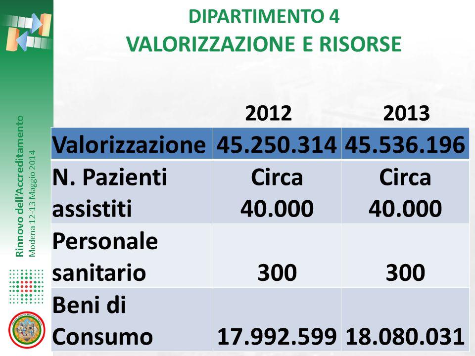 Rinnovo dell'Accreditamento Modena 12-13 Maggio 2014 DIPARTIMENTO 4 VALORIZZAZIONE E RISORSE Valorizzazione45.250.31445.536.196 N. Pazienti assistiti