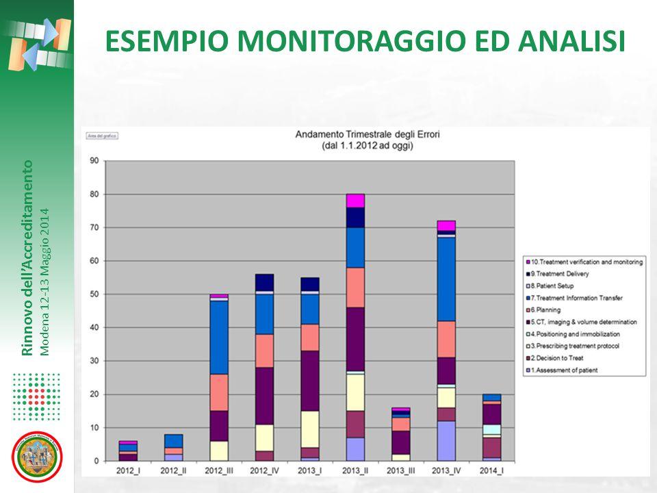 Rinnovo dell'Accreditamento Modena 12-13 Maggio 2014 ESEMPIO MONITORAGGIO ED ANALISI