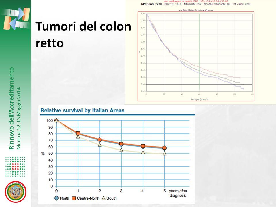 Rinnovo dell'Accreditamento Modena 12-13 Maggio 2014 Tumori del colon retto