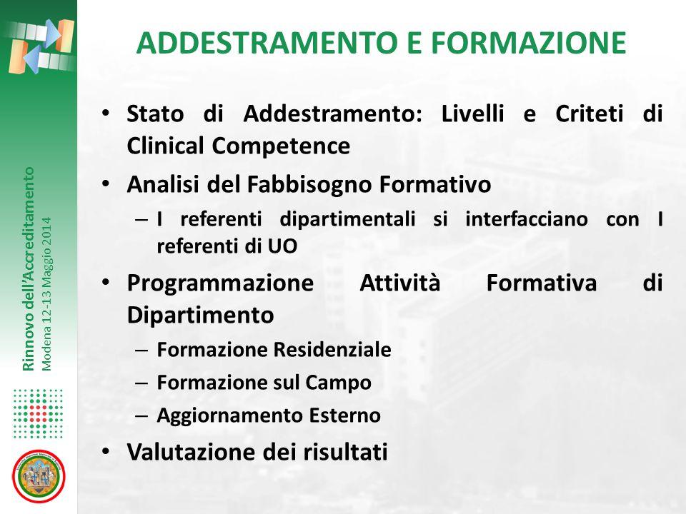 Rinnovo dell'Accreditamento Modena 12-13 Maggio 2014 ADDESTRAMENTO E FORMAZIONE Stato di Addestramento: Livelli e Criteti di Clinical Competence Anali