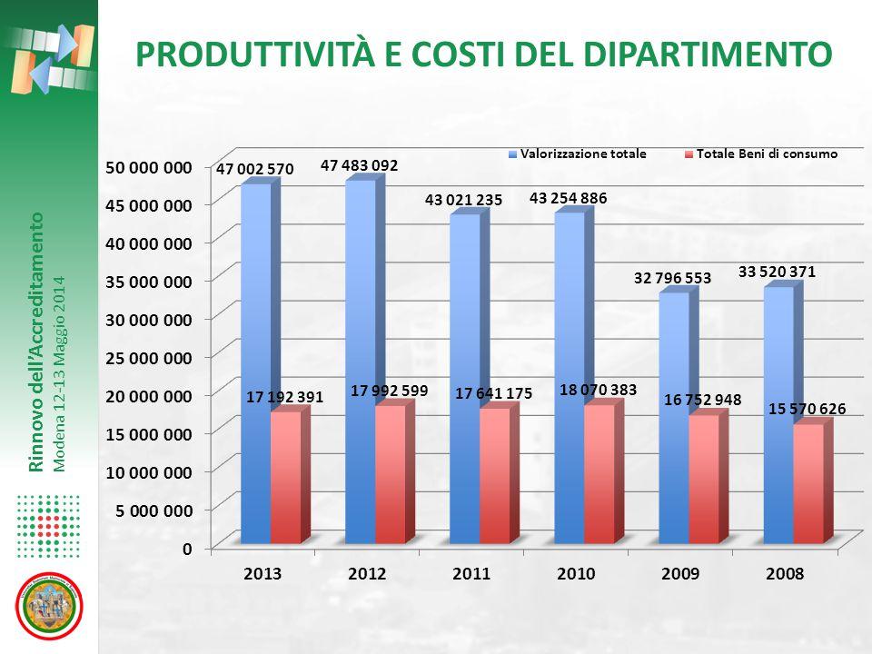 Rinnovo dell'Accreditamento Modena 12-13 Maggio 2014 PRODUTTIVITÀ E COSTI DEL DIPARTIMENTO