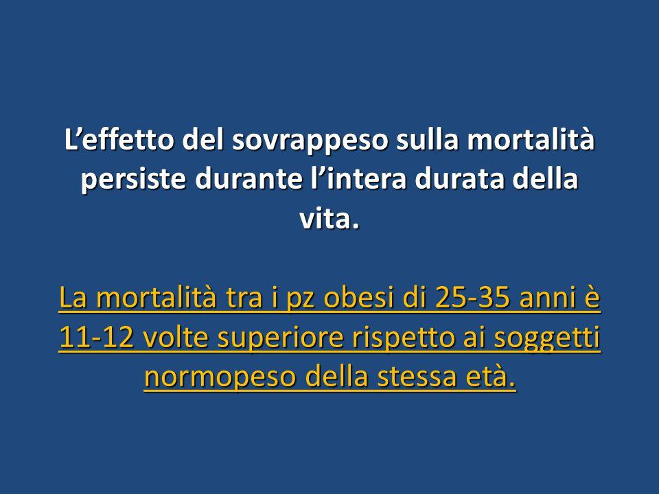 L'effetto del sovrappeso sulla mortalità persiste durante l'intera durata della vita. La mortalità tra i pz obesi di 25-35 anni è 11-12 volte superior