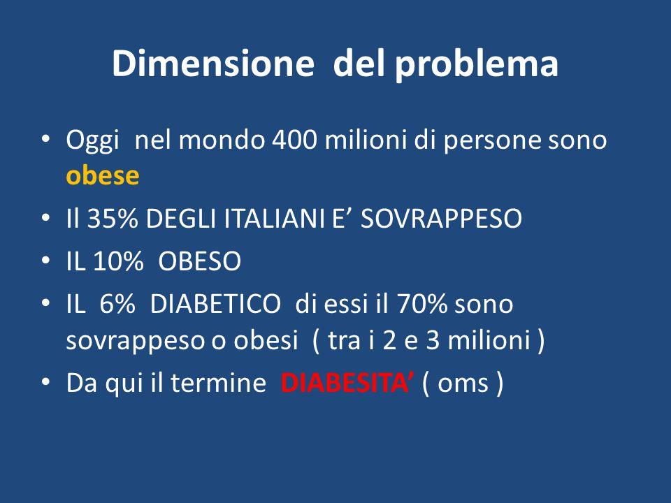 Dimensione del problema Oggi nel mondo 400 milioni di persone sono obese Il 35% DEGLI ITALIANI E' SOVRAPPESO IL 10% OBESO IL 6% DIABETICO di essi il 7
