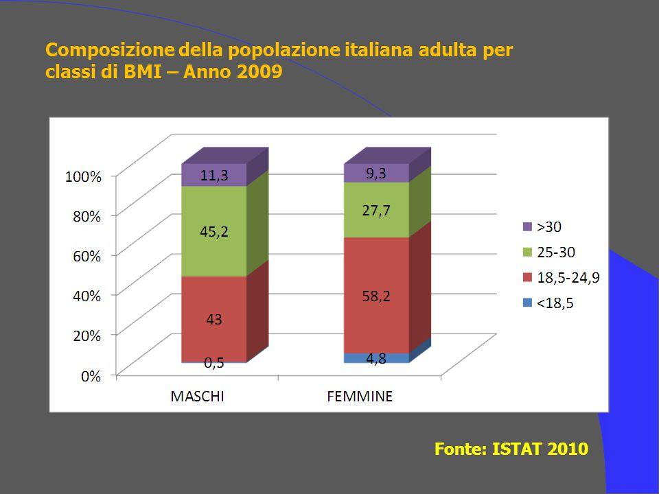 Numerosità della popolazione italiana adulta con sovrappeso e/o obesità – Anno 2009 Fonte: ISTAT 2010 MASCHIFEMMINETOTALE Popolazione totale29.15230.89260.045 Popolazione >18 aa23.59525.64449.239 Sovrappeso/Obesità13.3319.48822.819 Obesità2.6662.3845.050 Dati in migliaia di abitanti