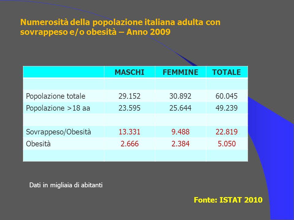Numerosità della popolazione italiana adulta con sovrappeso e/o obesità – Anno 2009 Fonte: ISTAT 2010 MASCHIFEMMINETOTALE Popolazione totale29.15230.8