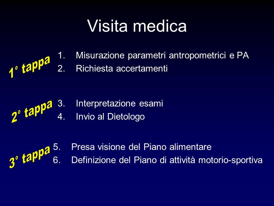 Visita medica 1.Misurazione parametri antropometrici e PA 2.Richiesta accertamenti 3.Interpretazione esami 4.Invio al Dietologo 5.Presa visione del Piano alimentare 6.Definizione del Piano di attività motorio-sportiva
