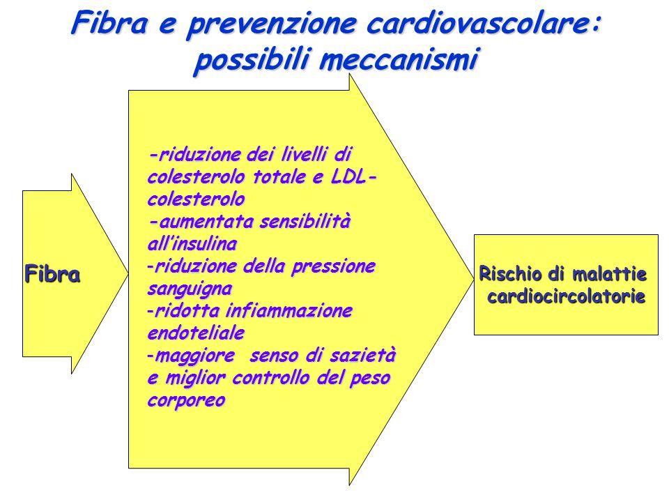 Fibra -riduzione dei livelli di colesterolo totale e LDL- colesterolo -aumentata sensibilità all'insulina -riduzione della pressione sanguigna -ridotta infiammazione endoteliale -maggiore senso di sazietà e miglior controllo del peso corporeo Fibra e prevenzione cardiovascolare: possibili meccanismi Rischio di malattie cardiocircolatorie