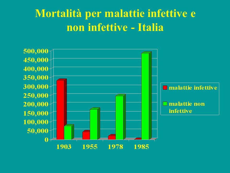 Mortalità per malattie infettive e non infettive - Italia