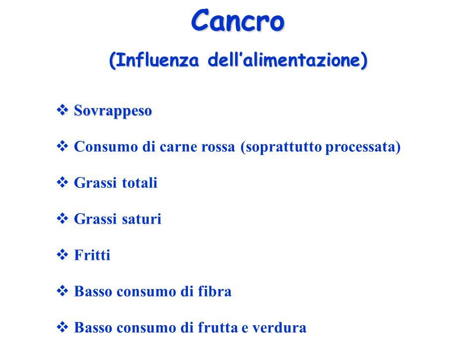 Cancro (Influenza dell'alimentazione)  Sovrappeso  Consumo di carne rossa (soprattutto processata)  Grassi totali  Grassi saturi  Fritti  Basso