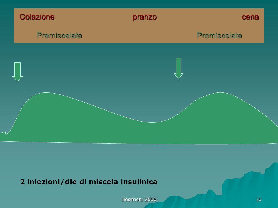 Desimoni 2006 10 Colazione pranzo cena Premiscelata Premiscelata 2 iniezioni/die di miscela insulinica