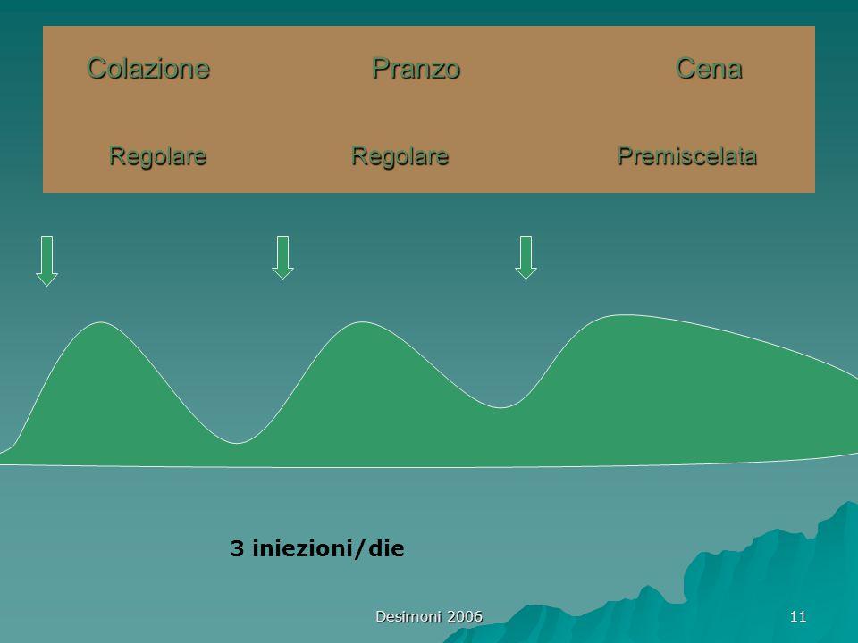 Desimoni 2006 11 Colazione Pranzo Cena Regolare Regolare Premiscelata 3 iniezioni/die