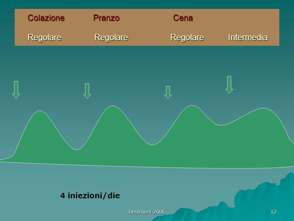 Desimoni 2006 12 Colazione Pranzo Cena Regolare Regolare Regolare Intermedia 4 iniezioni/die