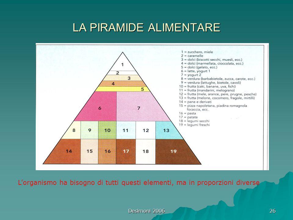 Desimoni 2006 26 LA PIRAMIDE ALIMENTARE L'organismo ha bisogno di tutti questi elementi, ma in proporzioni diverse