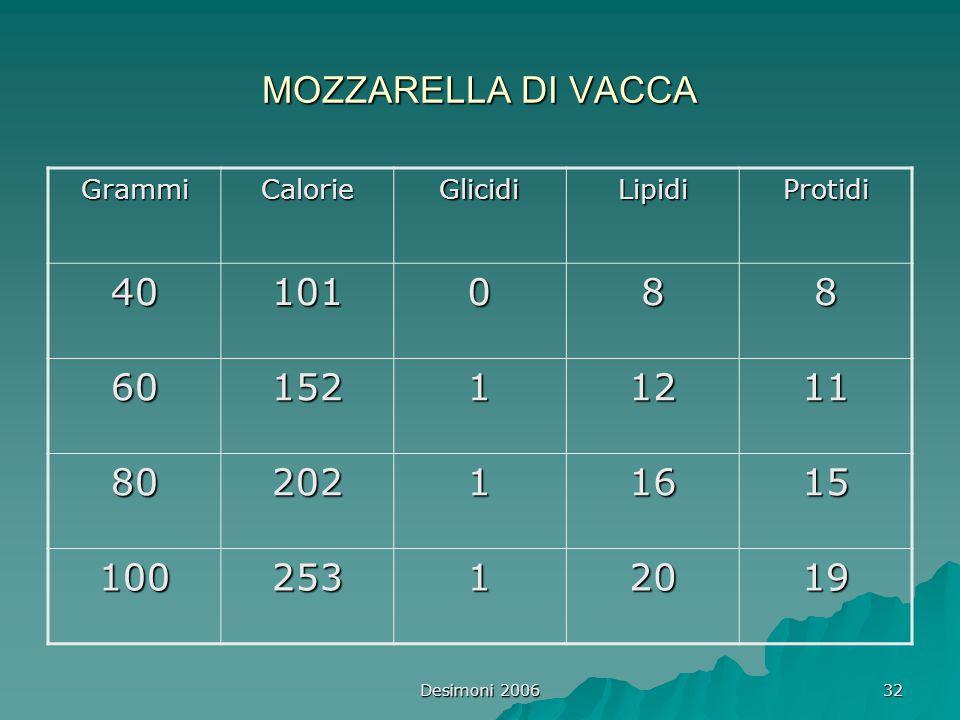 Desimoni 2006 32 MOZZARELLA DI VACCA GrammiCalorieGlicidiLipidiProtidi 40101088 6015211211 8020211615 10025312019