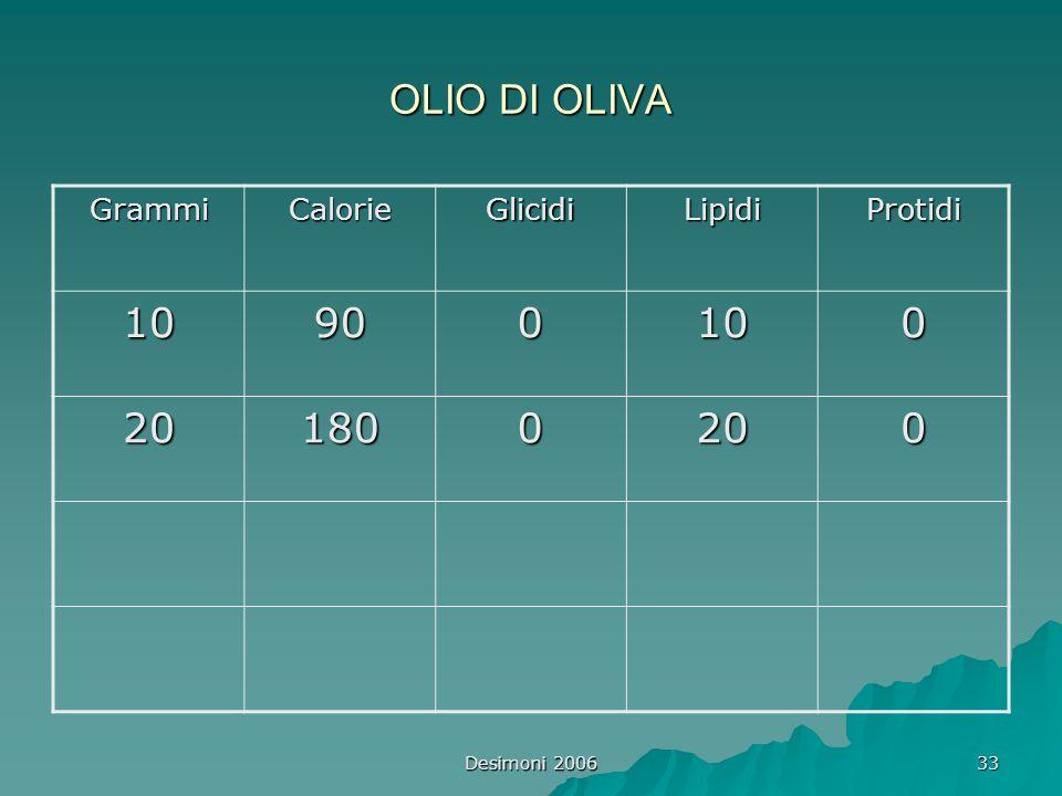 Desimoni 2006 33 OLIO DI OLIVA GrammiCalorieGlicidiLipidiProtidi 10900100 201800200