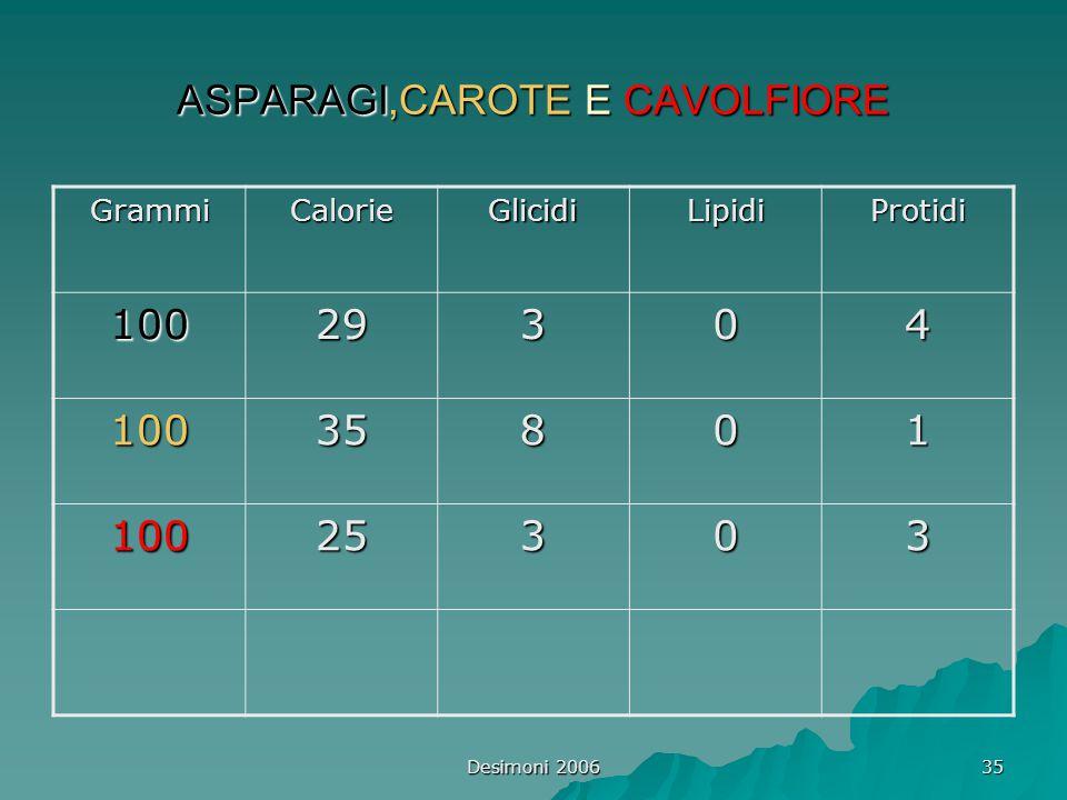 Desimoni 2006 35 ASPARAGI,CAROTE E CAVOLFIORE GrammiCalorieGlicidiLipidiProtidi 10029304 10035801 10025303