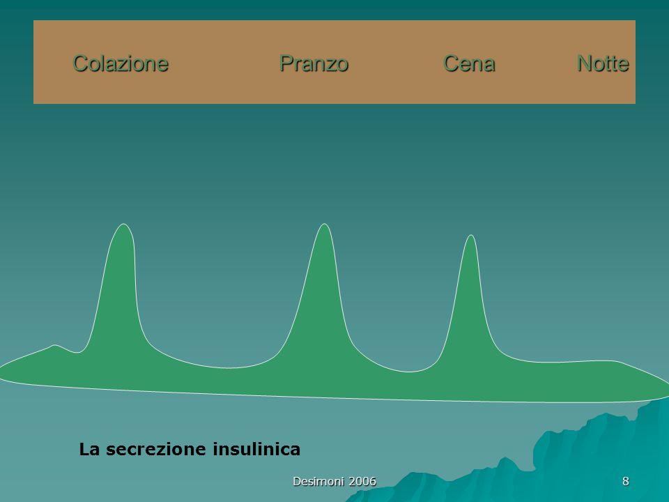 Desimoni 2006 9 Il mantenimento della normoglicemia a lungo termine protegge contro l'insorgenza e/o la progressione delle complicanze Lo schema di terapia insulinica deve essere il più possibile simile a quello fisiologico Insulina rapida ad ogni pasto Insulina ritardo, senza picchi che copra possibilmente le 24 h