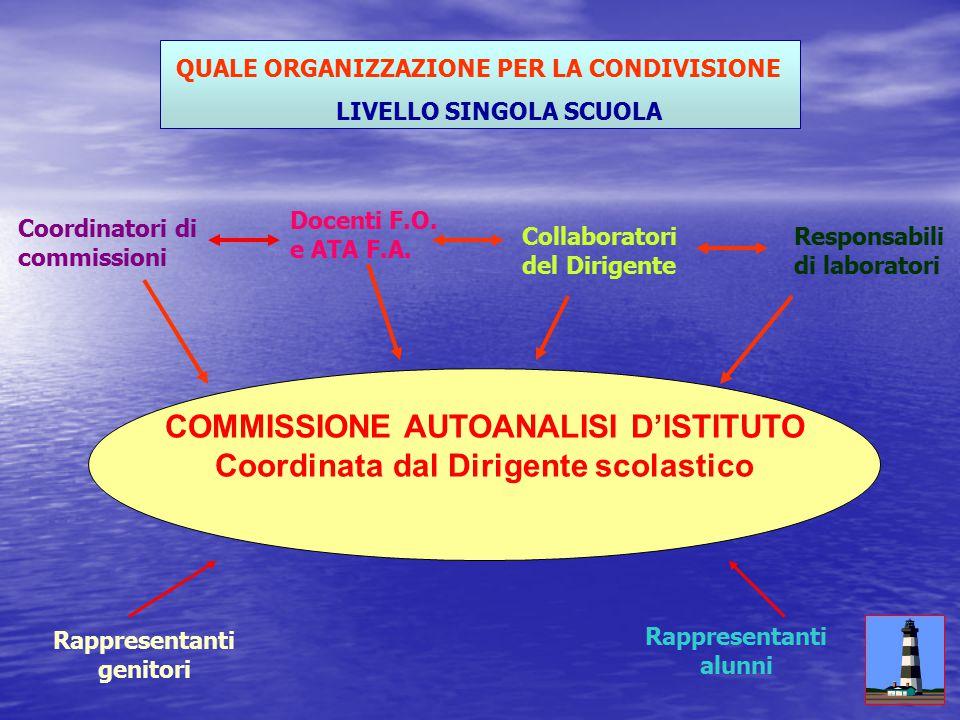 Quali indicatori o fattori di qualità PROGETTO FARO Percorso di Autoanalisi Quale organizzazione per la condivisione Perché la rete di scuole Quale Modello Perché L'Autoanalisi