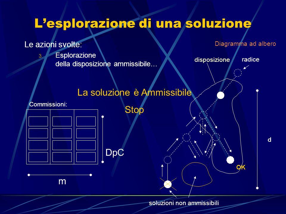 L'esplorazione di una soluzione Le azioni svolte: 3.