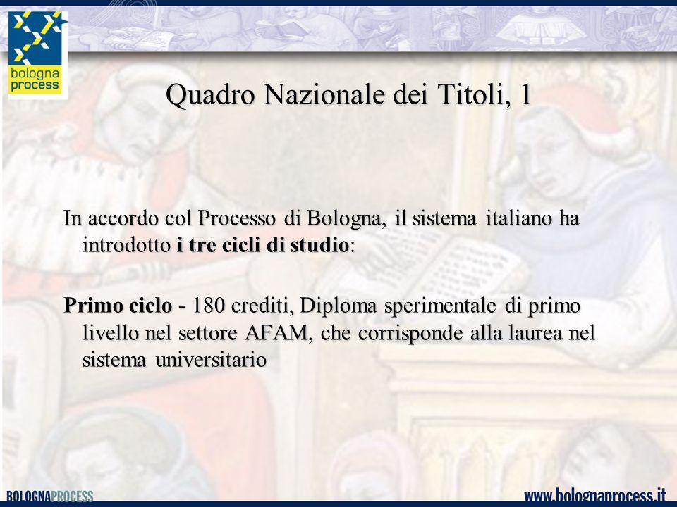 Quadro Nazionale dei Titoli, 1 In accordo col Processo di Bologna, il sistema italiano ha introdotto i tre cicli di studio: Primo ciclo - 180 crediti, Diploma sperimentale di primo livello nel settore AFAM, che corrisponde alla laurea nel sistema universitario