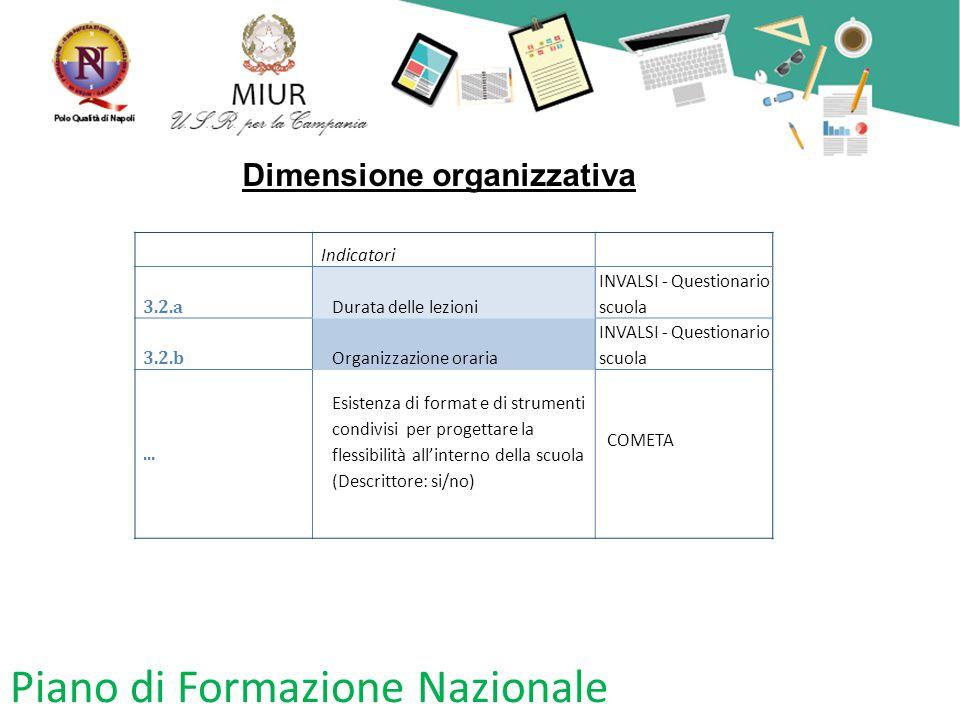 Piano di Formazione Nazionale Dimensione organizzativa Indicatori 3.2.a Durata delle lezioni INVALSI - Questionario scuola 3.2.b Organizzazione oraria